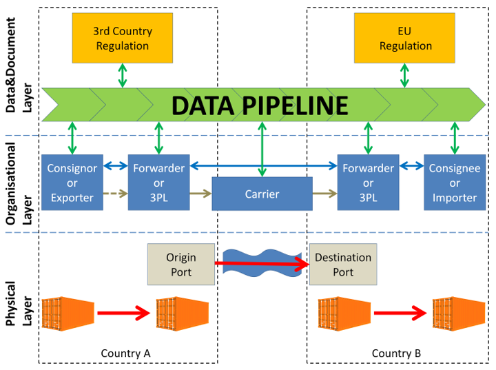 CORE Data Pipeline
