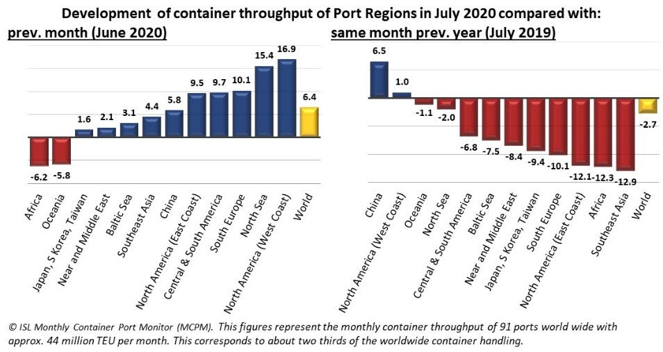 Actual results of the leading container ports indicate recovery in world trade