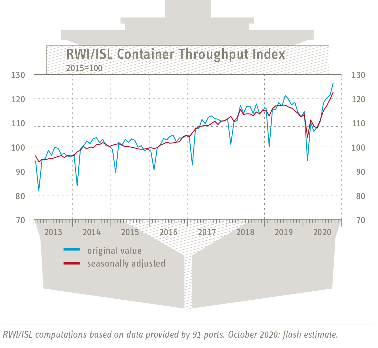 RWI/ISL Container Throughput Index: Strong increase in October