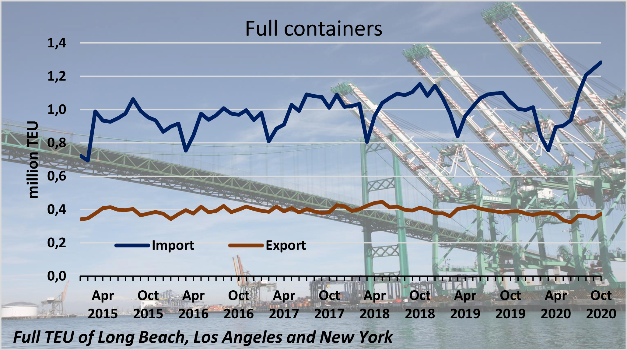 U.S. imports boost container shipping