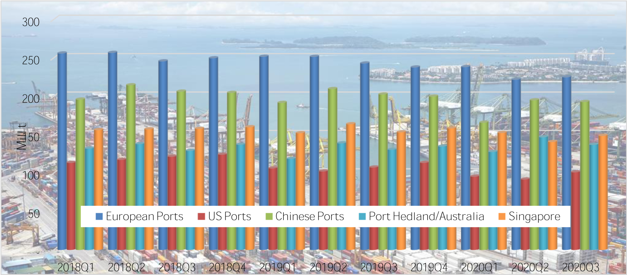 Port handling worldwide burdened by major uncertainties