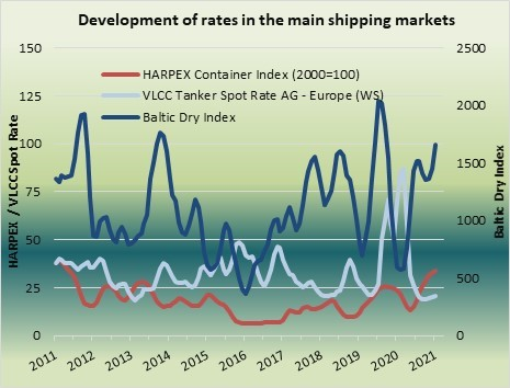 The COVID19 pandemic has shaken up the maritime economy