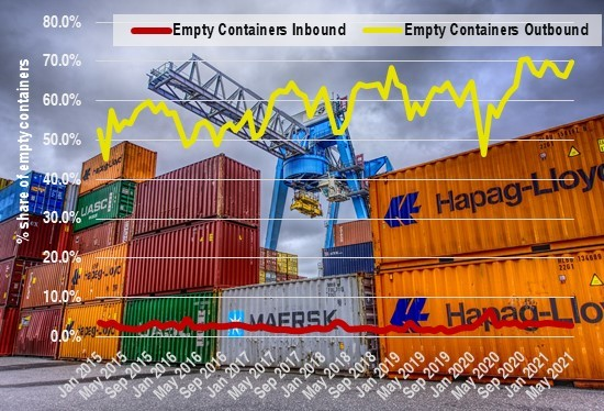New orders for container ships rise to record level in 1st half of 2021