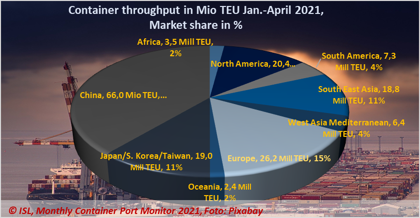 Container throughput at the leading container ports remained well above the previous year's level in April