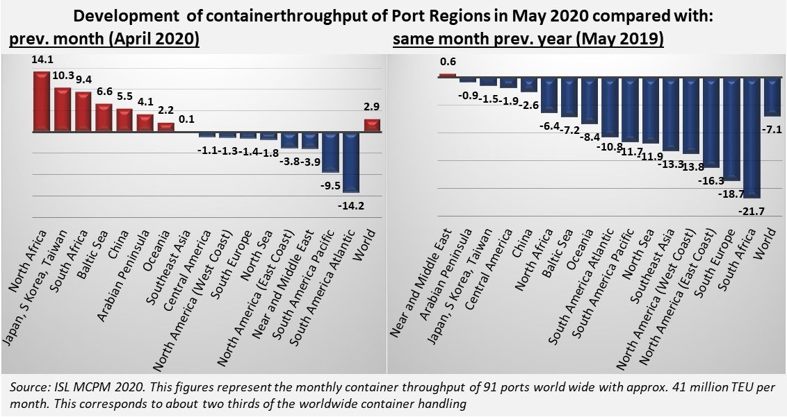Monthly Container Port Monitor May 2020