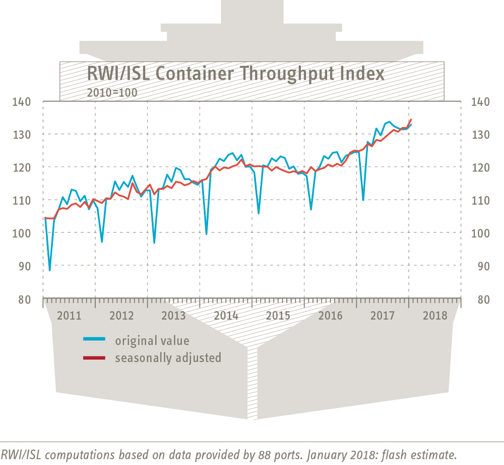 Containerumschlag-Index January 2018