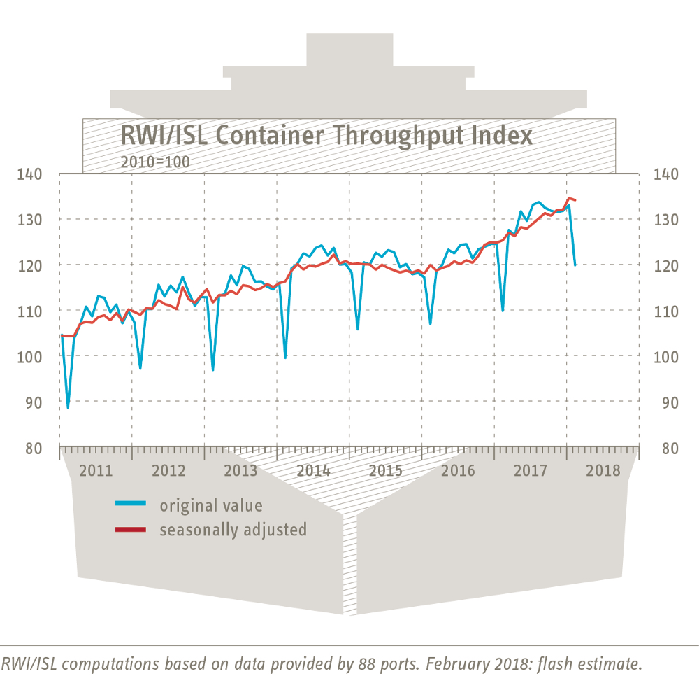 Container Throughput Index February 2018
