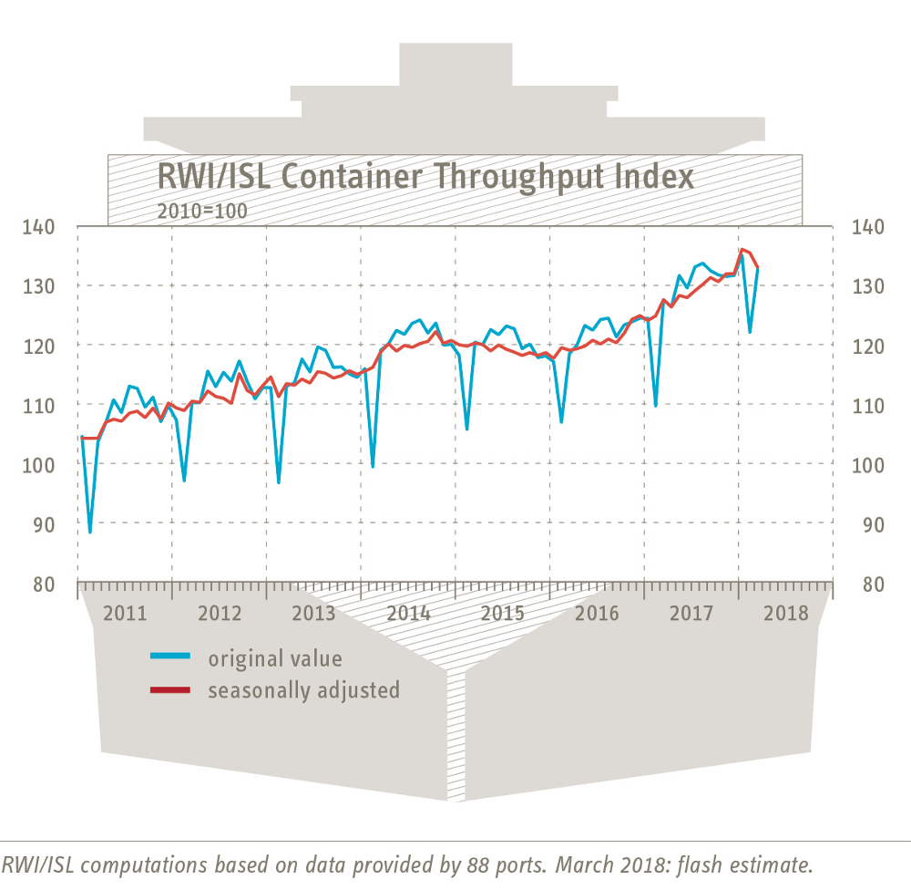Container Throughput Index March 2018