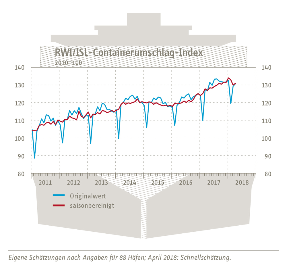 Container Throughput Index April 2018