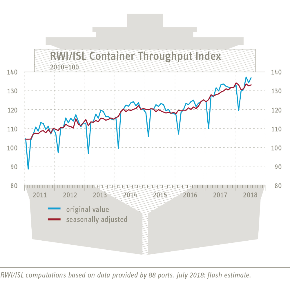 Container Throughput Index July 2018