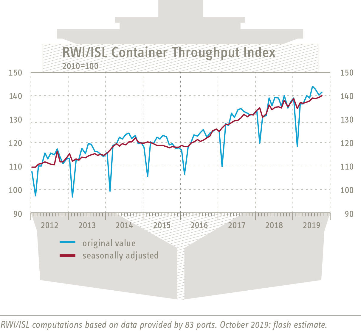 RWI/ISL Container Handling Index: World trade returns to growth