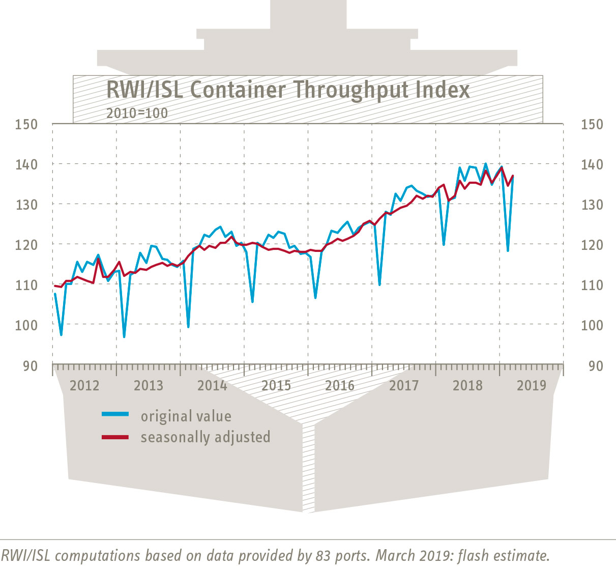 RWI/ISL Container Throughput Index: world trade recovering slightly