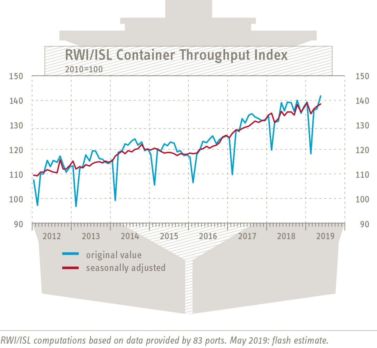 RWI/ISL Container Throughput Index: World trade despite trade conflicts with upward trend