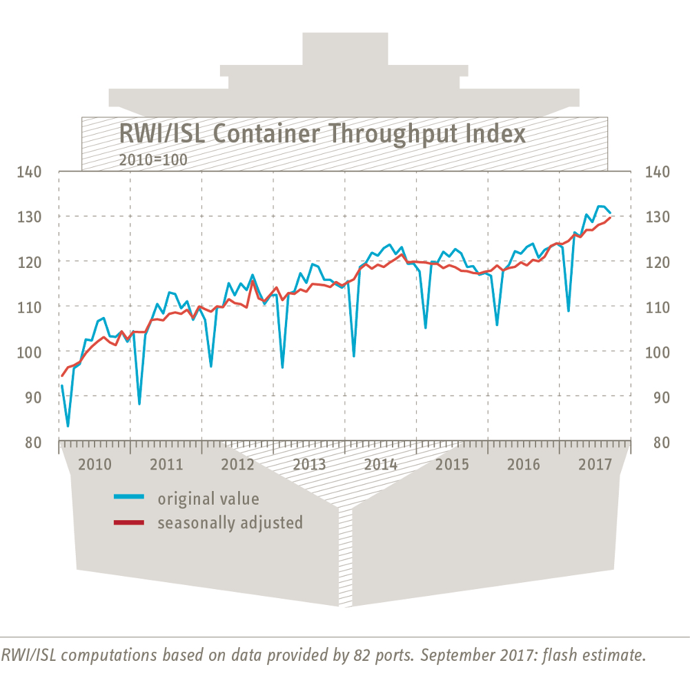 Containerumschlagindex September 2017