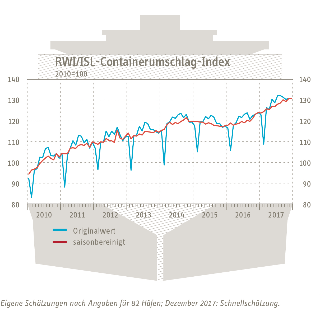 Containerumschlag-Index December 2017