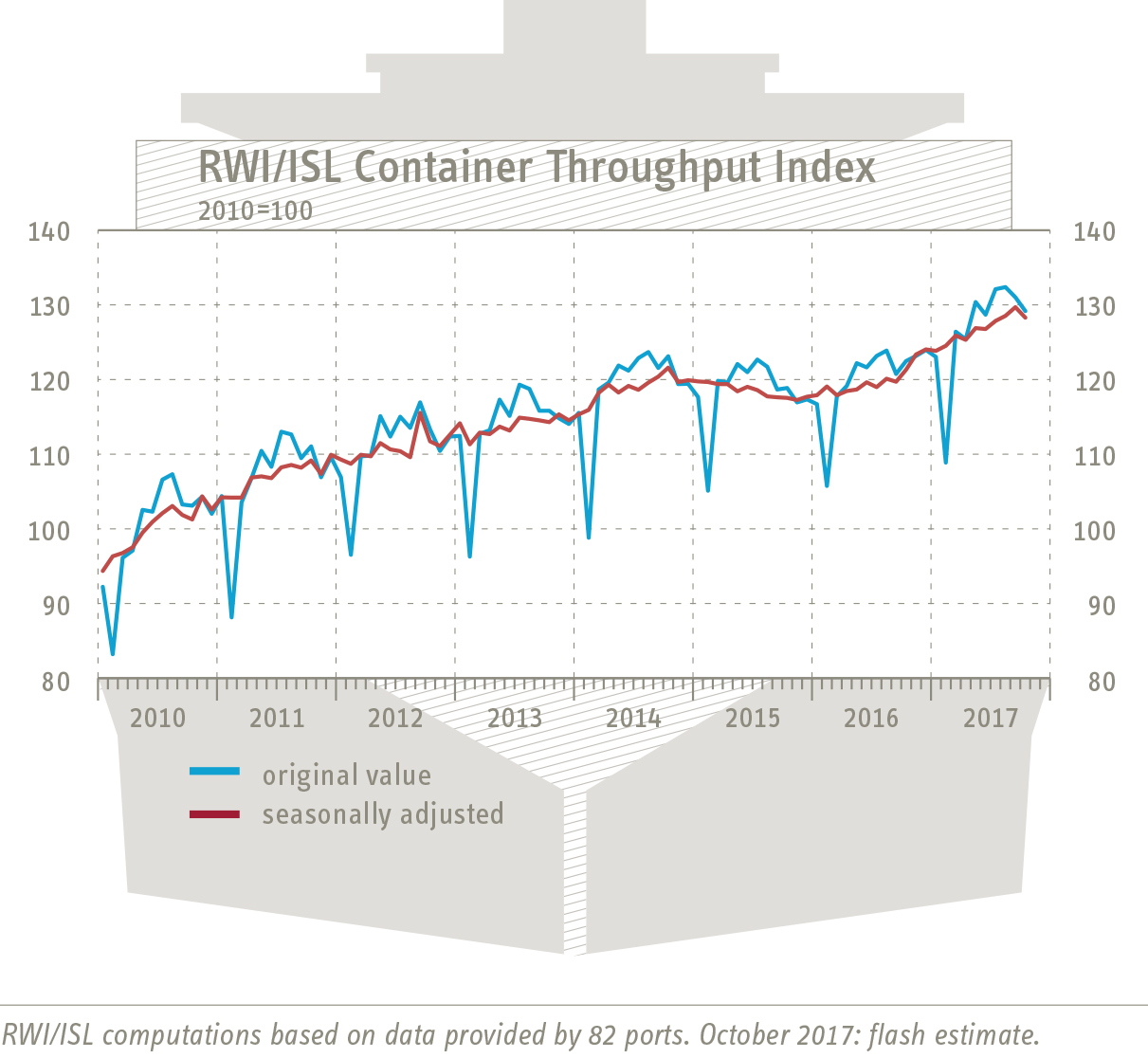 Container Throughput Index October 2017