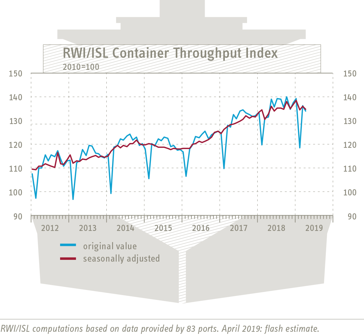 RWI/ISL Container Throughput Index: world trade in the red again