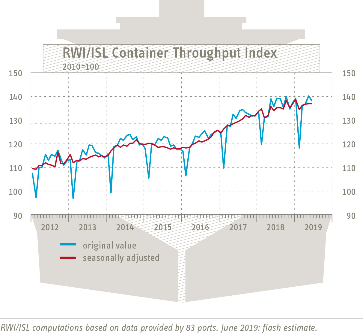 RWI/ISL Container Handling Index: Stagnating world trade
