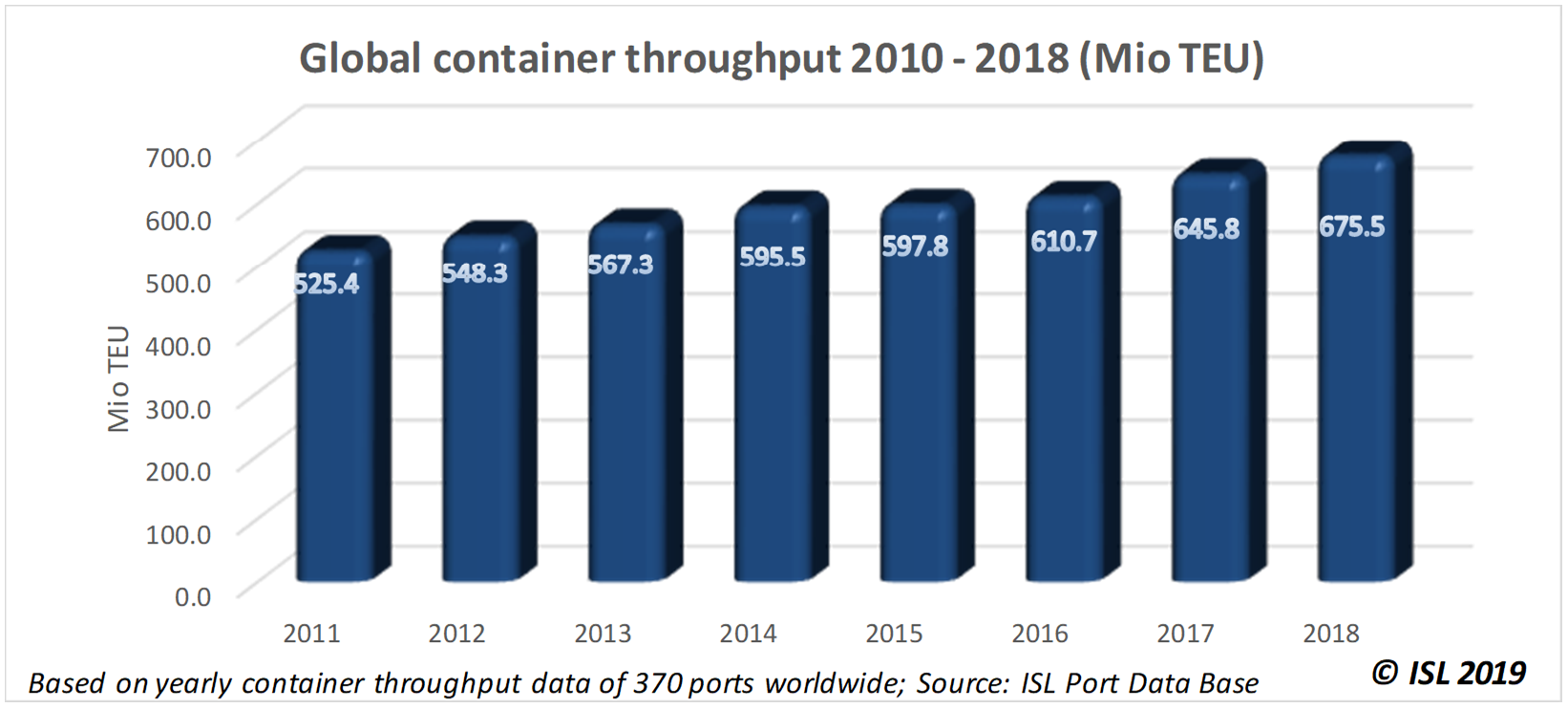 World container handling: rough seas ahead after solid growth in 2018