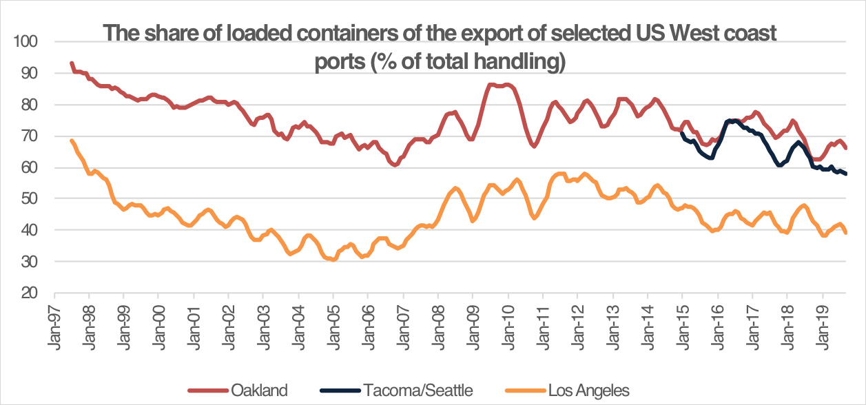 Newest edition of ISL publication Monthly Container Port Monitor now available