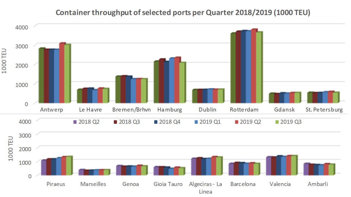 World container handling only slightly up in the 3rd quarter of 2019