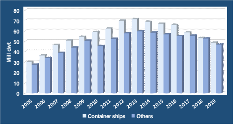 German Merchant Fleet continues to shrink