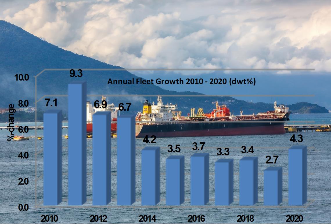 IMO 2020 makes ships more environmentally friendly